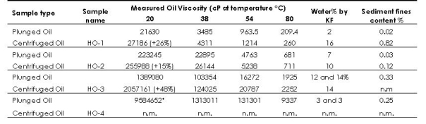 Viscosity Chart - Table 1