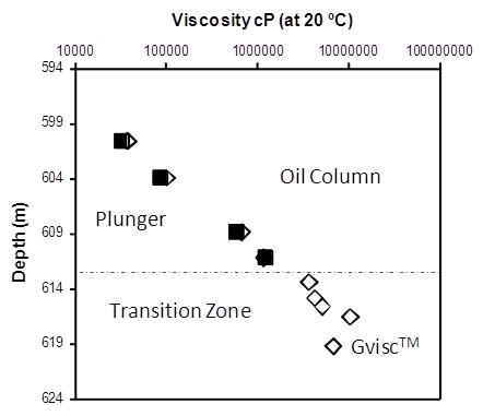 Viscosity Graph - Figure 1