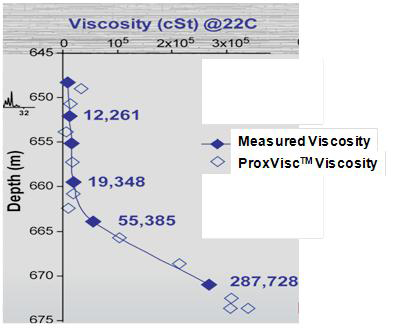 Viscosity Graph - Figure 2