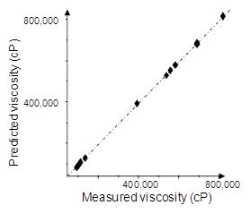Viscosity Graph - Figure 3