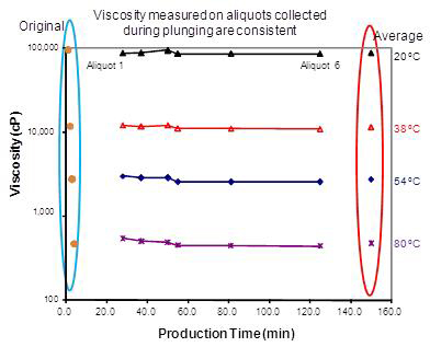 Viscosity Graph - Figure 6